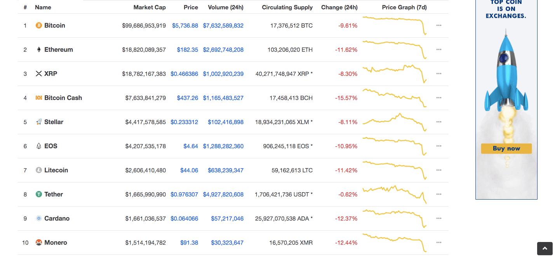 仮想通貨トップ10